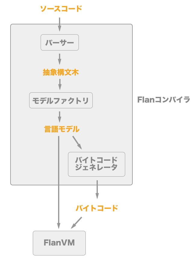 Flan実行の流れ