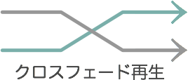 クロスフェード再生のイメージ