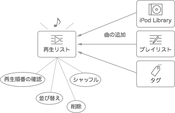 再生リストイメージ図